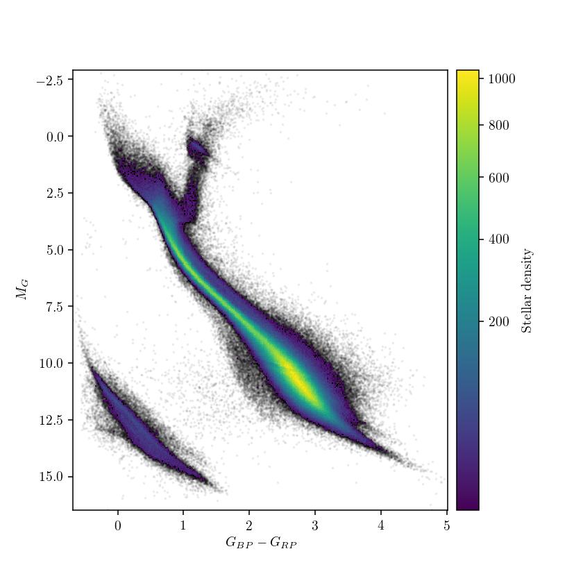 Gaia H-R diagrams
